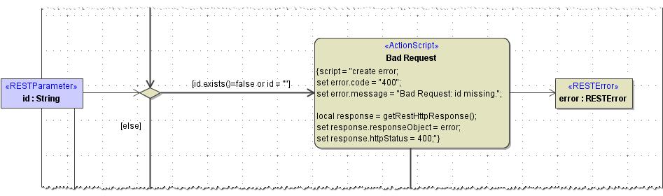 Implementing REST Methods - BRIDGE - Scheer PAS Documentation